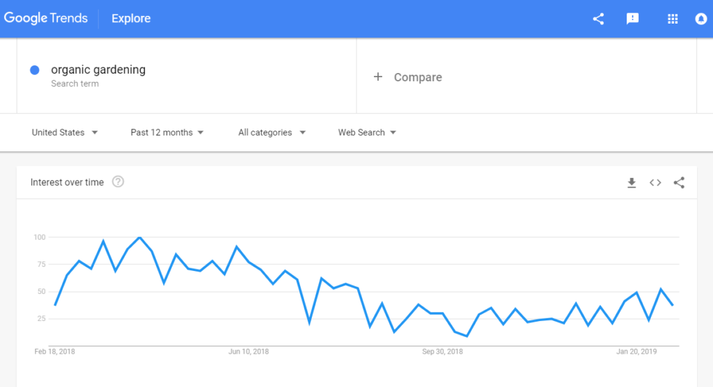 Google Trends Organic Gardening Example