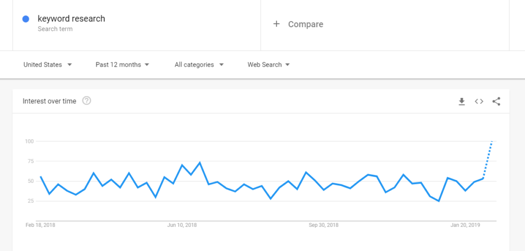 Google Trends Keyword Research
