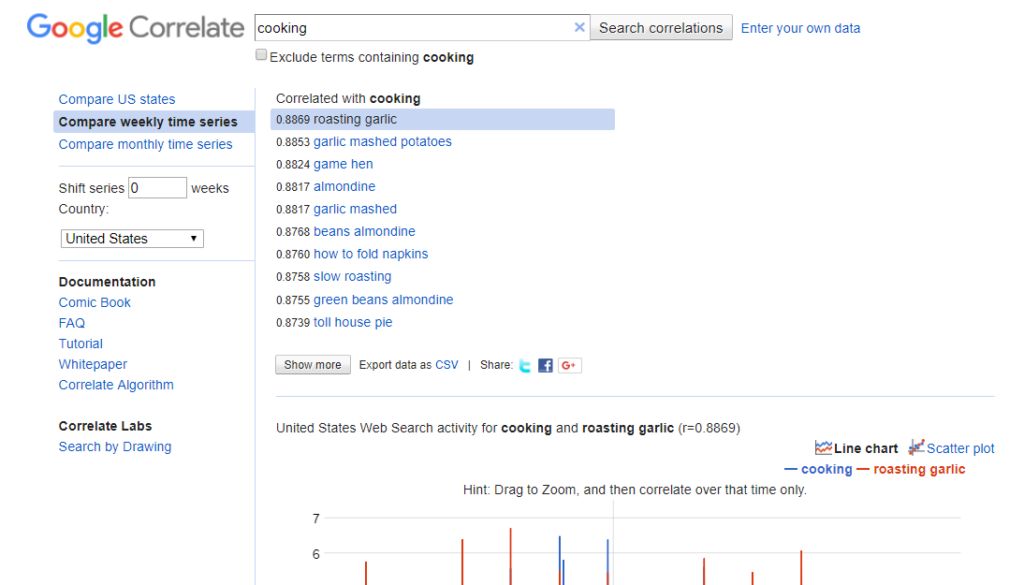 Google Correlate Example 2